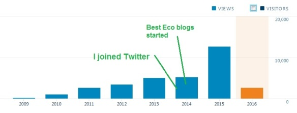Why I 'liked' your blog post: on sharing content for science