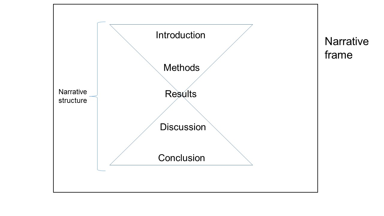 How to choose a framing narrative for scientific papers – Ecology is ...
